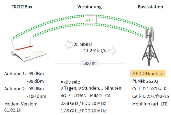 Aldi-Talk Test in einer LTE-Fritz!Box