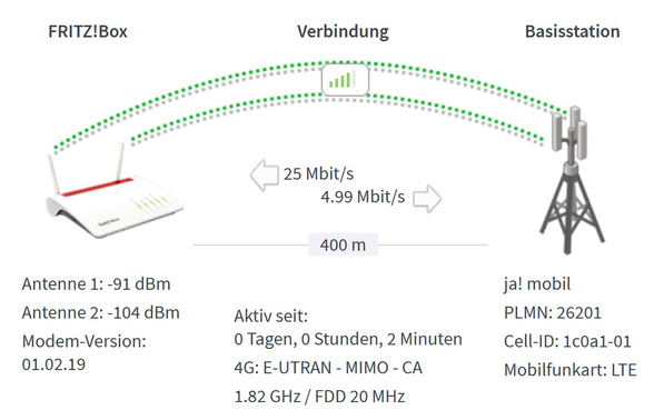 Test in der LTE-Fritzbox