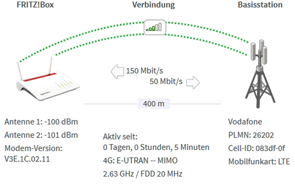 Test Callya mit LTE-Fritzbox