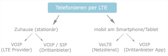 telefonieren und gleichzeitig mobile daten nutzen