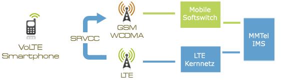 fehler mobil datenverbindung lumia