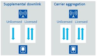 LTE unlicensed Einsatzmöglichkeiten