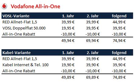 Aall-in-one Preise am Beispiel