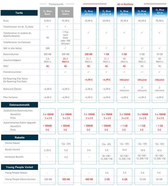 Tabelle neue O2 Tarife