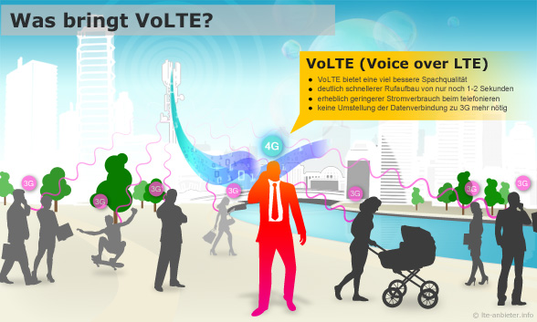 infografik: Vorteile von VoLTE