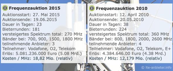 2010 und 2015 Ergebnisse im Vergleich
