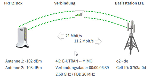 LTE bei Tchibo nun möglich