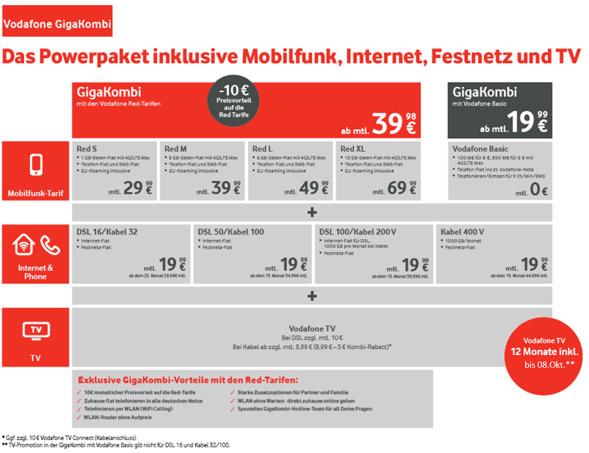 Gigakombi Tarife von Vodafone im Überblick