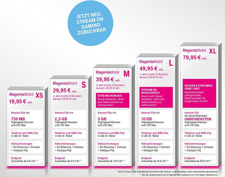 Neue Magentamobil Tarife Fürs Smartphone Von Der Telekom