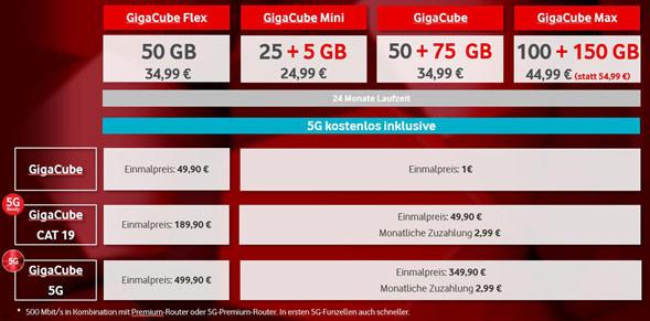 neue Gigacube-Tarife mit 5G