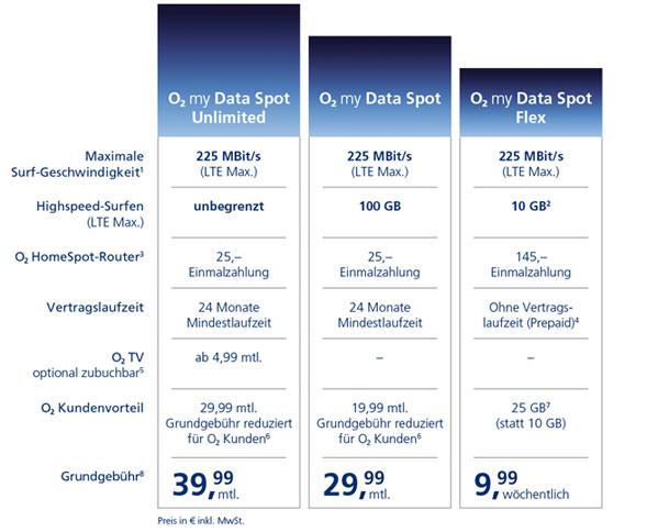O2 My Data Tarife