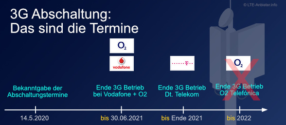 Termine für das 3G Ende im Überblick