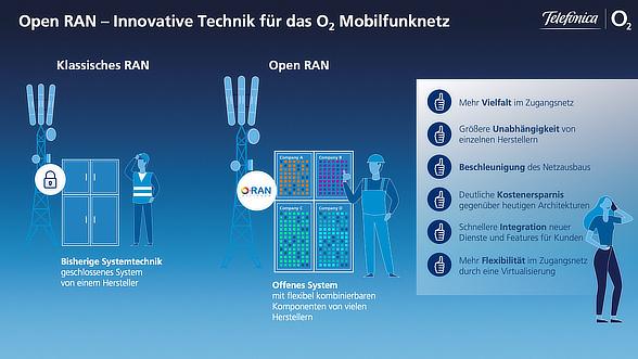 OpenRAN Infografik von O2