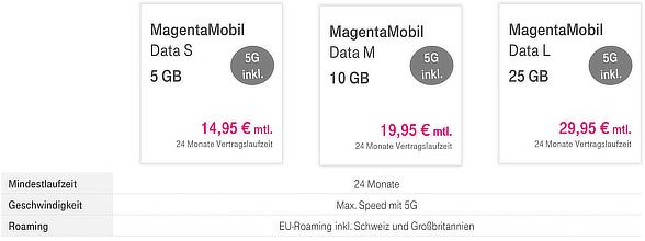 Mobile Data Tarife neu 2021