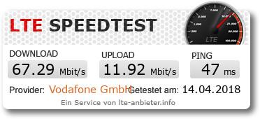 LTE-Speedtest mit Callya Tarif an einer FritzBox 6890